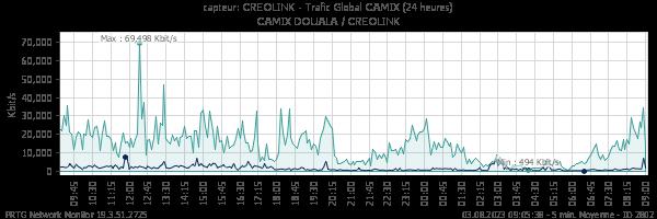 Trafic global CREOLINK
