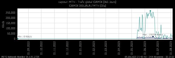 Trafic global MTN